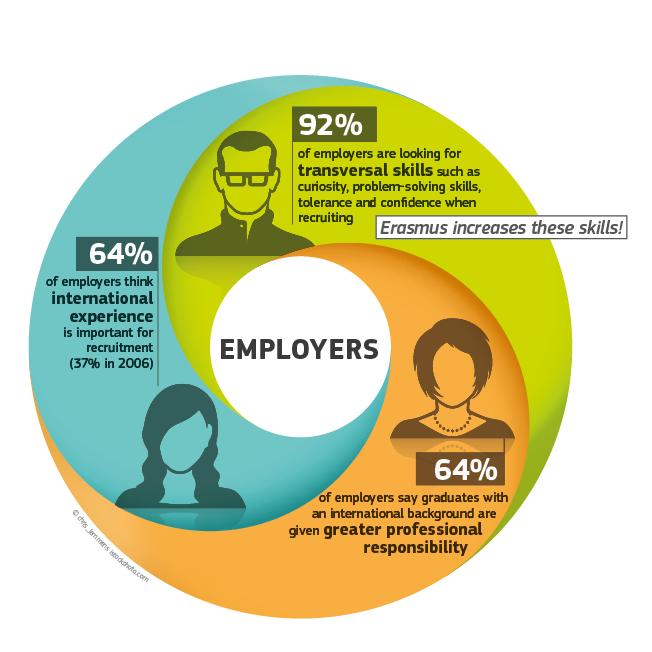 employability skills among the students of