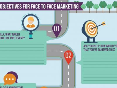 Setting Objectives for Face to Face Marketing [Road Map]